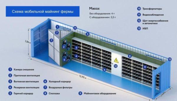 Схема передвижной мобильной фермы для майнинга в контейнере