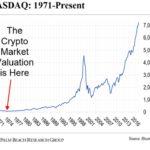 сегодняшний этап больше напоминает Nasdaq в 1994-1995 годах, когда интернет из причудливого увлечения превратился в серьёзную институциональную инвестицию