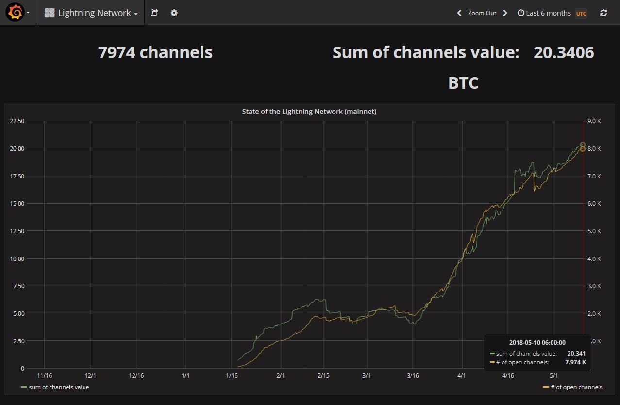 Число каналов и их суммарная пропускная способность в сети Lightning Network - ГРАФИК