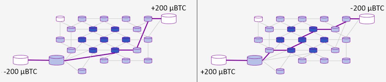 У каналов Lightning Network есть несколько особенностей, к которым предстоит привыкнуть. Например, вы не сможете потратить больше денег, чем завели в канал (в сумме с партнёром), но не сможете и получить больше (почему так, легко понять, если просчитать на пальцах цепочку передачи денег между тремя и более узлами). Другая особенность: если один из партнёров схитрит и решит закрыть канал, присвоив себе лишнее, его партнёр автоматически получит всю находящуюся в канале сумму. То и другое придумано, чтобы избежать мошенничеств — и на обоих особенностях можно строить инновационные бизнесы.